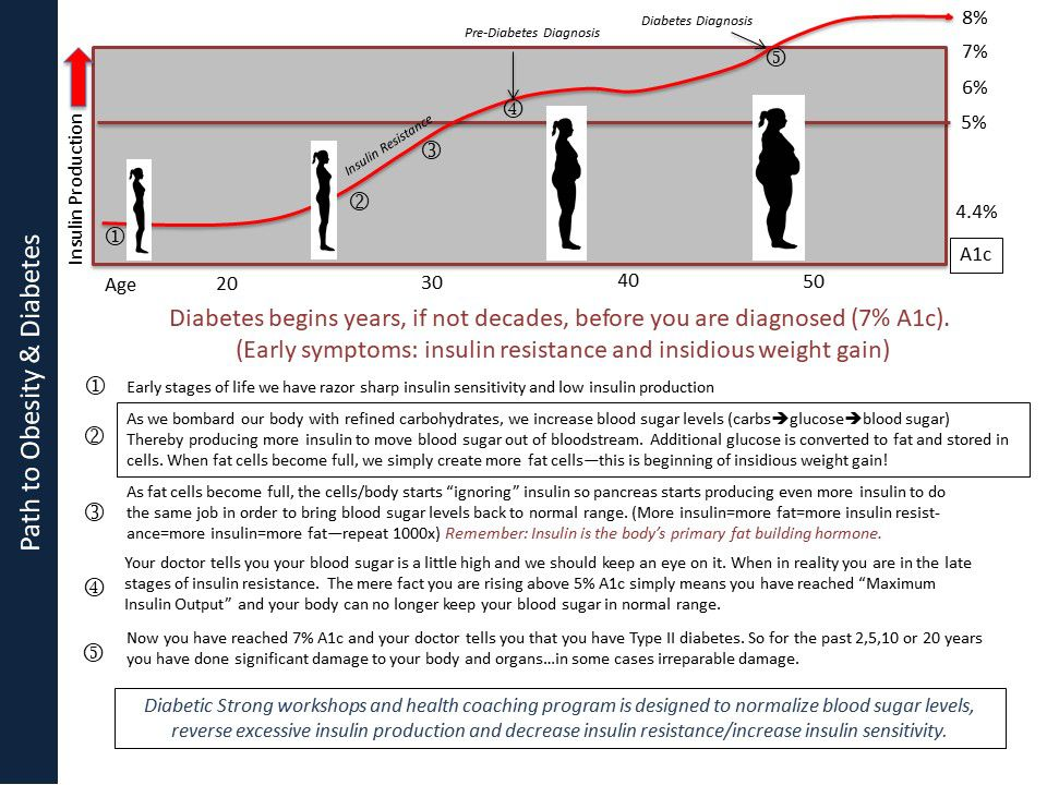 Chart explaining how we develop diabetes and obesity. Insulin resistance is an important cause in diabetes.
