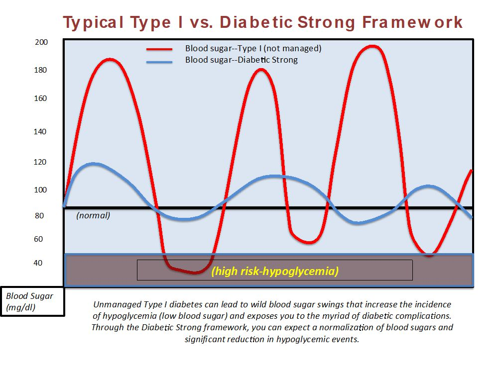 Traditional treatments for diabetes result in high blood sugar. Diabetic Strong provides normal blood sugar and A1c