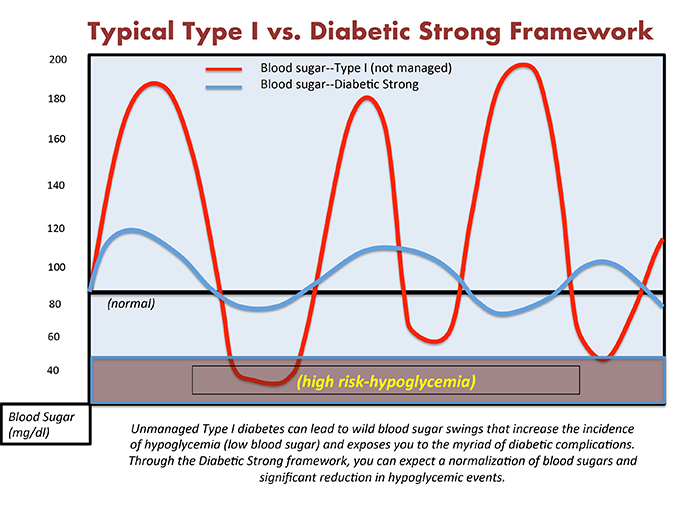 Diabetics will learn how to manage their blood sugar properly